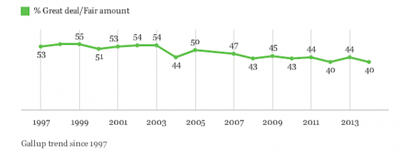 Trust in Mass Media Returns to All-Time Low